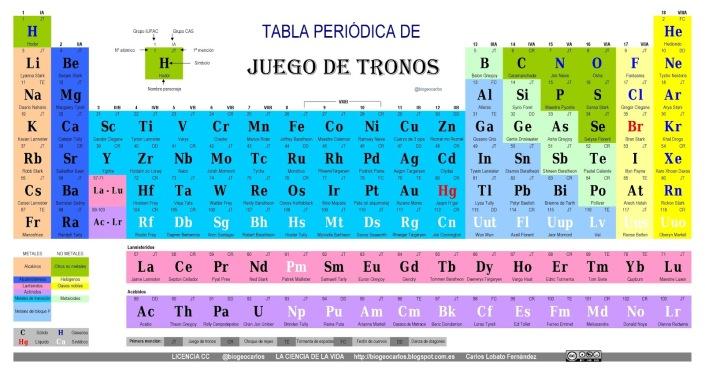 tabla-periodica-de-juego-de-tronosV6b